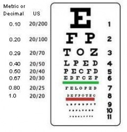 "(In metric, the standard is 6 meters and it's called 6/6 or 1.0 vision). In  other words, your vision is ""normal"" - most people can see what you see at  20 ..."